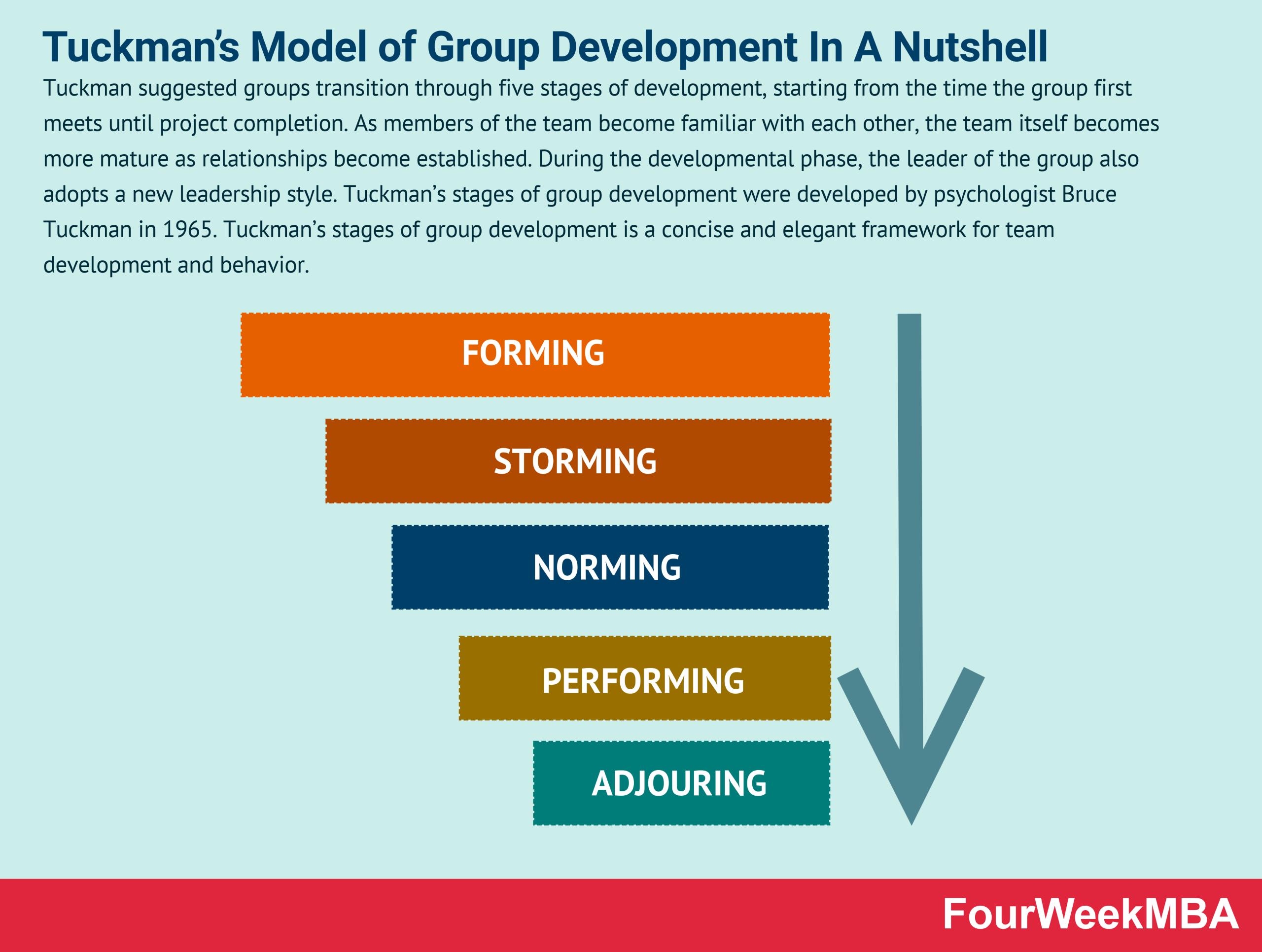 tuckmans-model