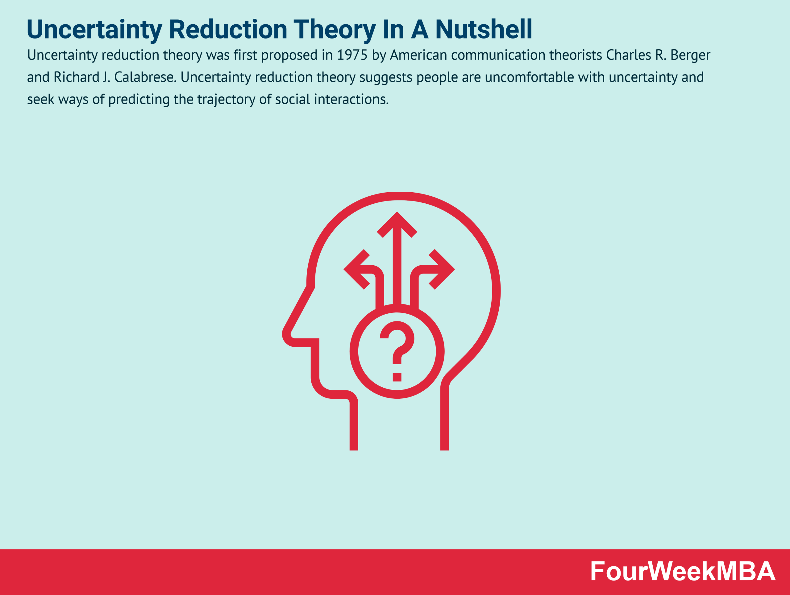 uncertainty-reduction-theory