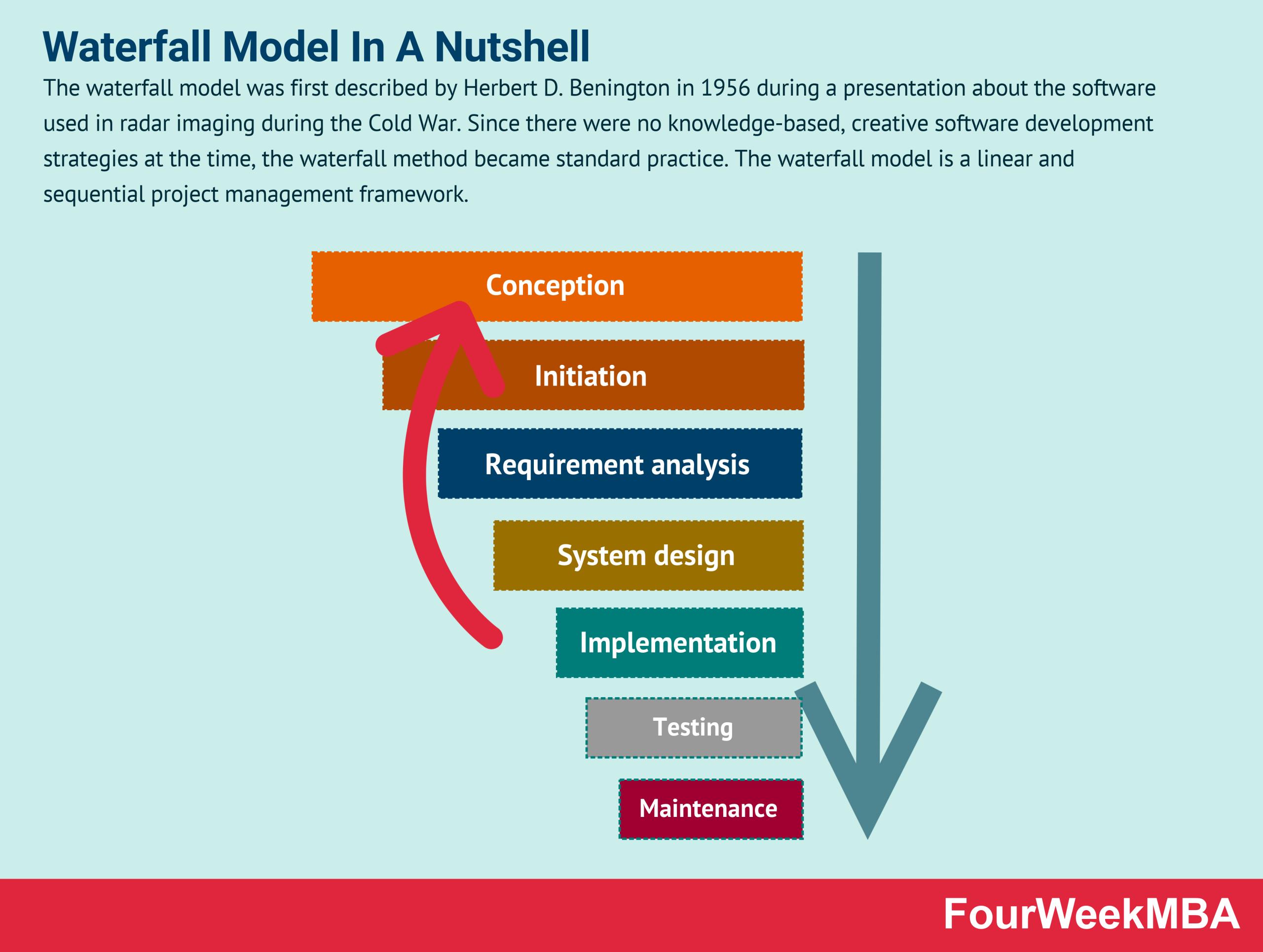 waterfall-model