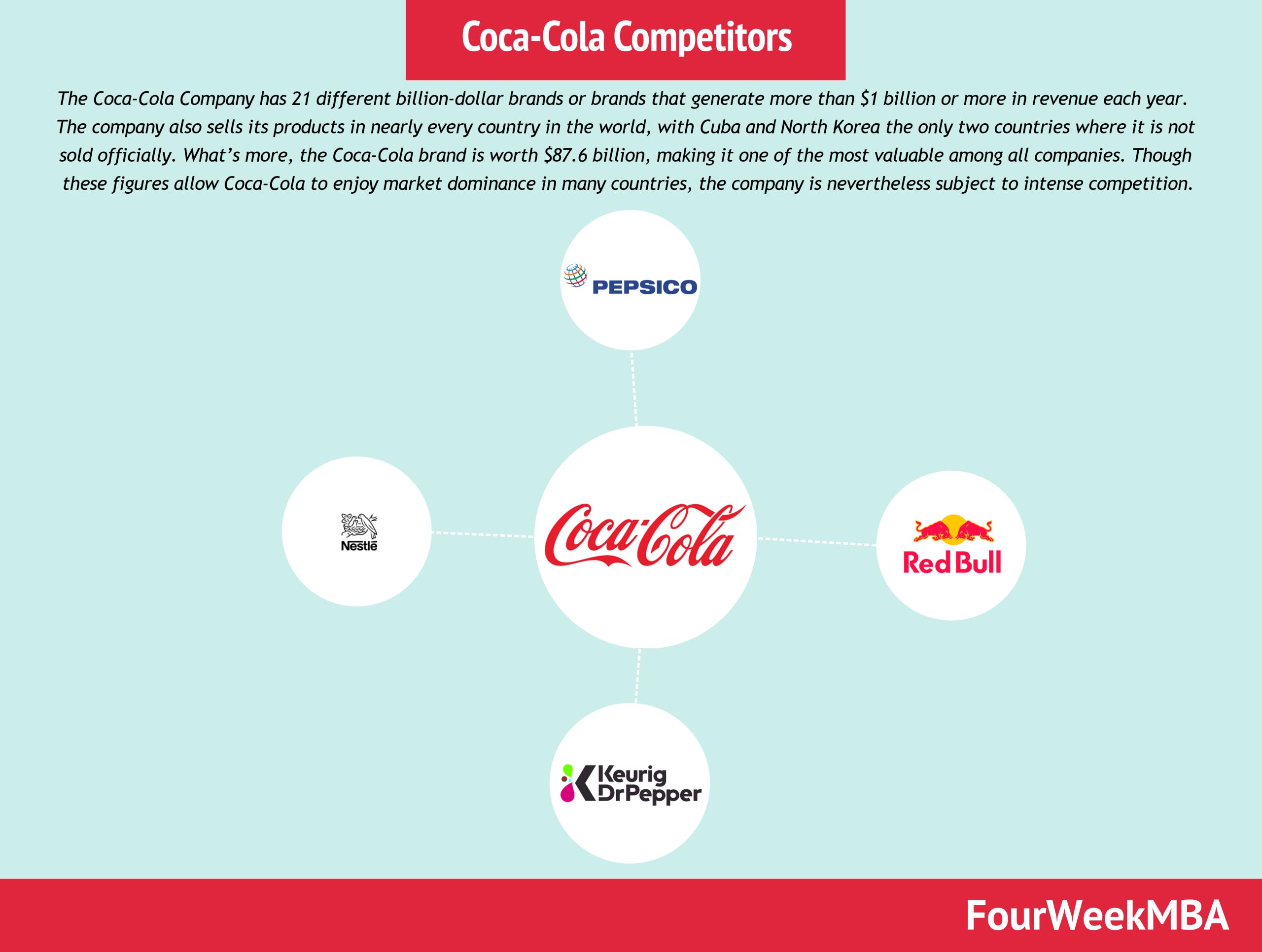 Coca-Cola Competitors