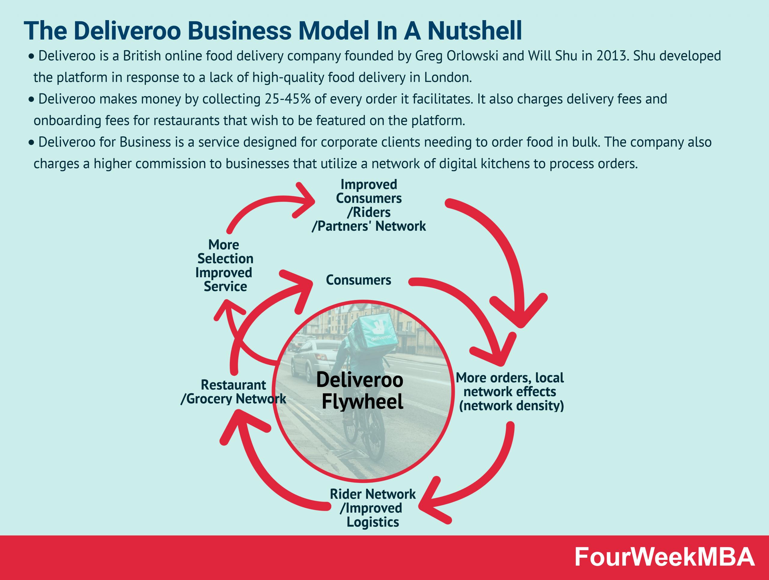 deliveroo-business-model