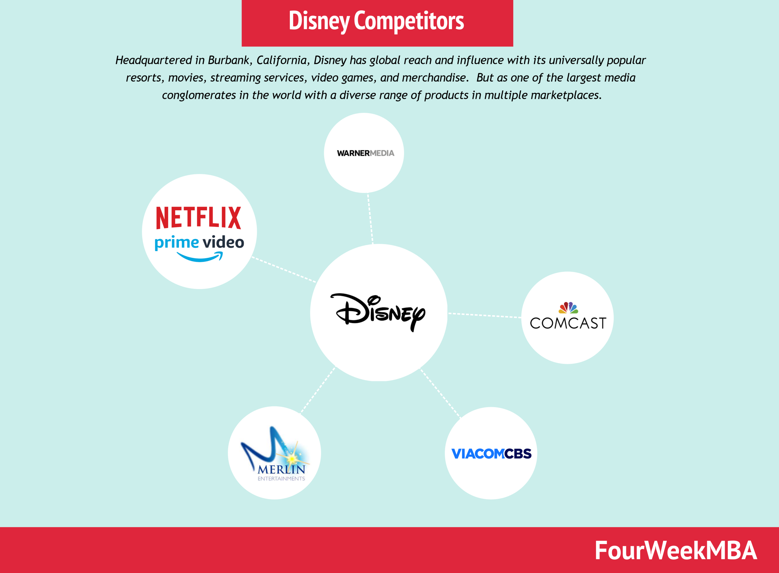 Disney Competitors: Disney Competitors Analysis In A Nutshell