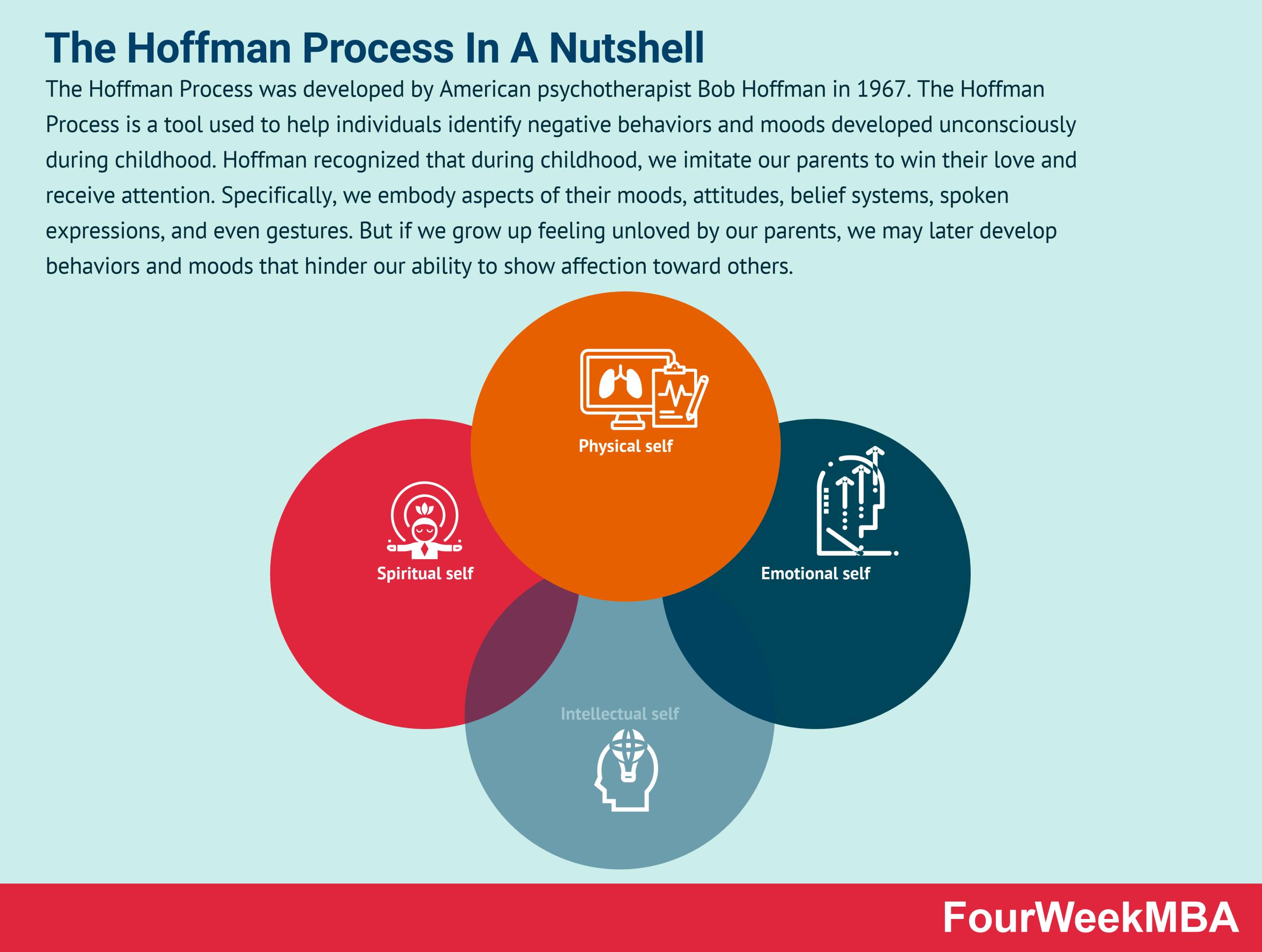 hoffman-process