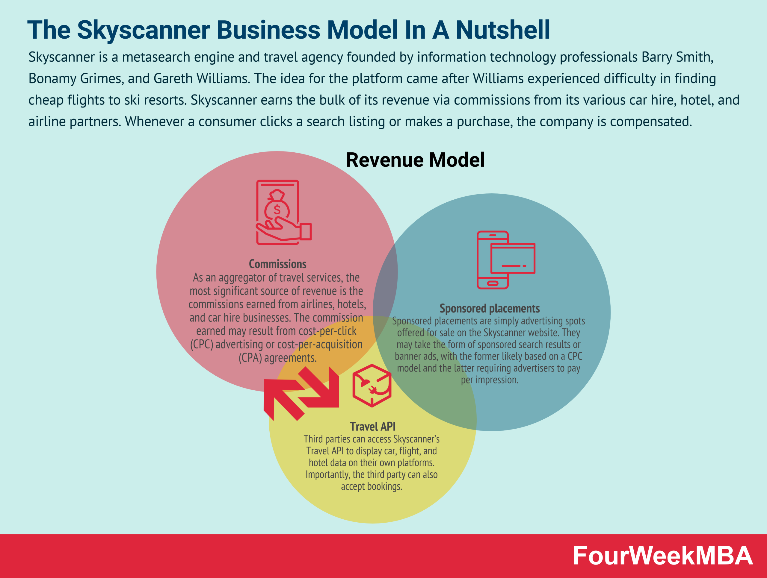 how-does-skyscanner-make-money