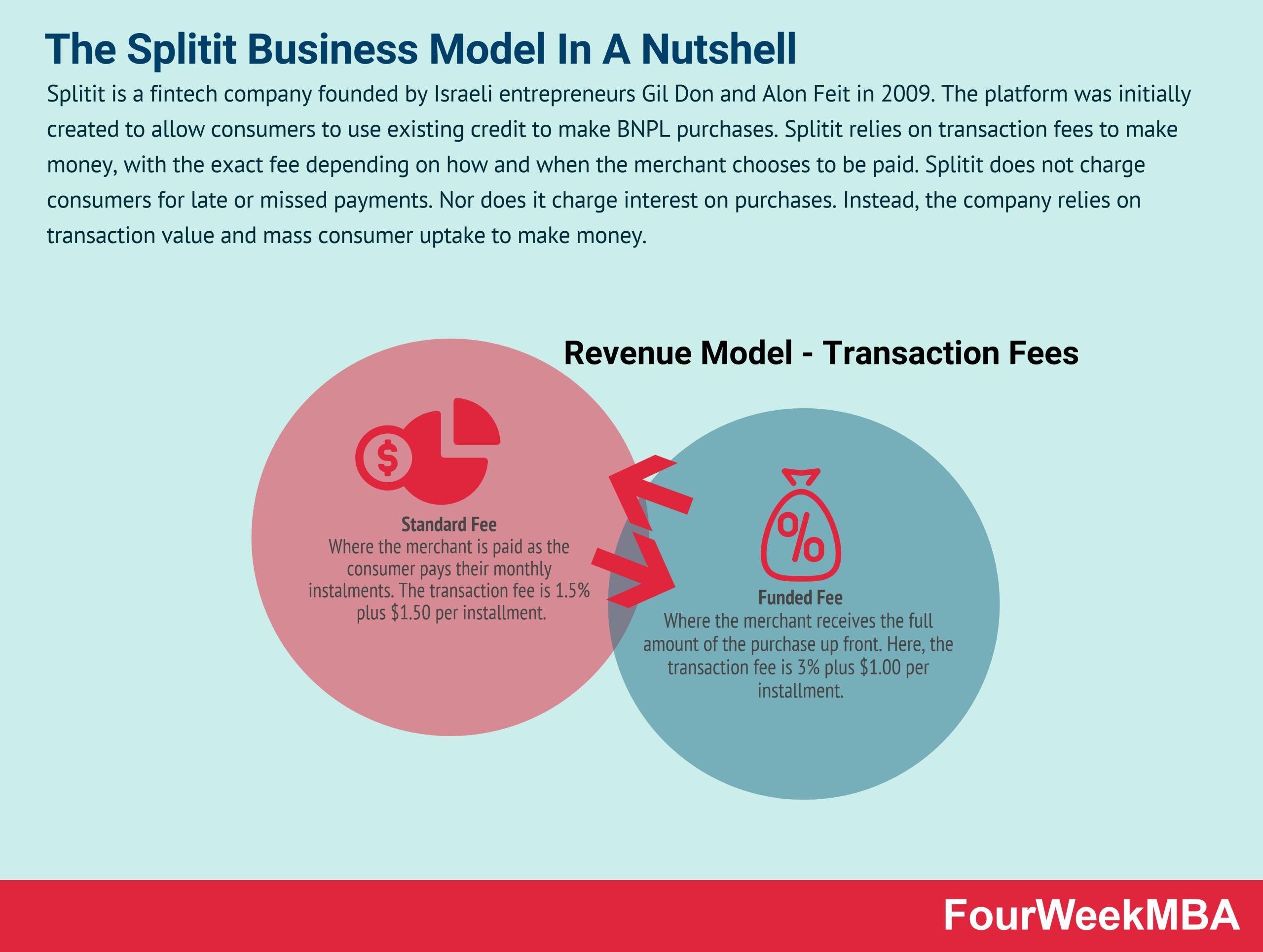 how-does-splitit-make-money