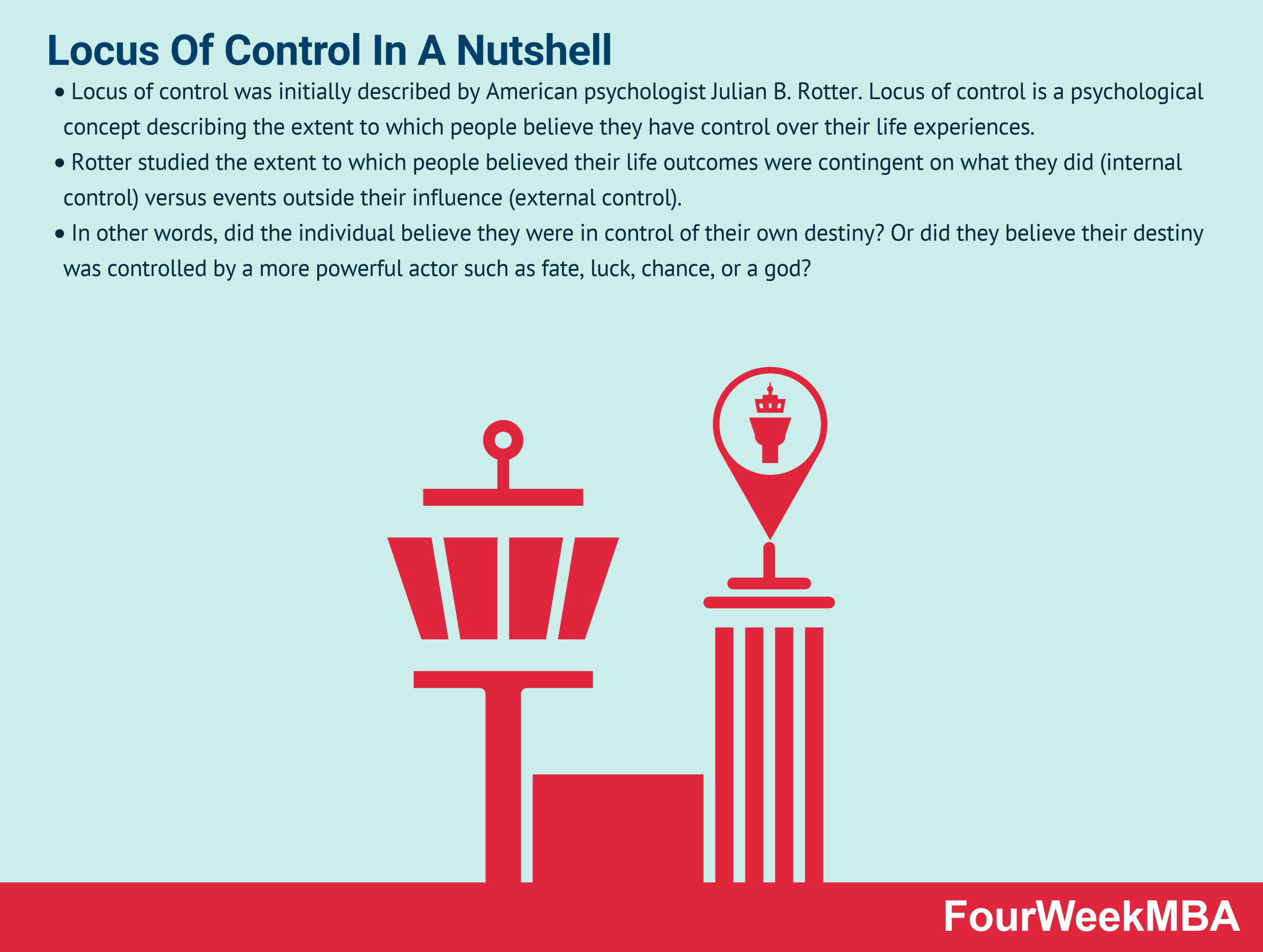 What Is Locus Of Control? Locus Of Control In A Nutshell