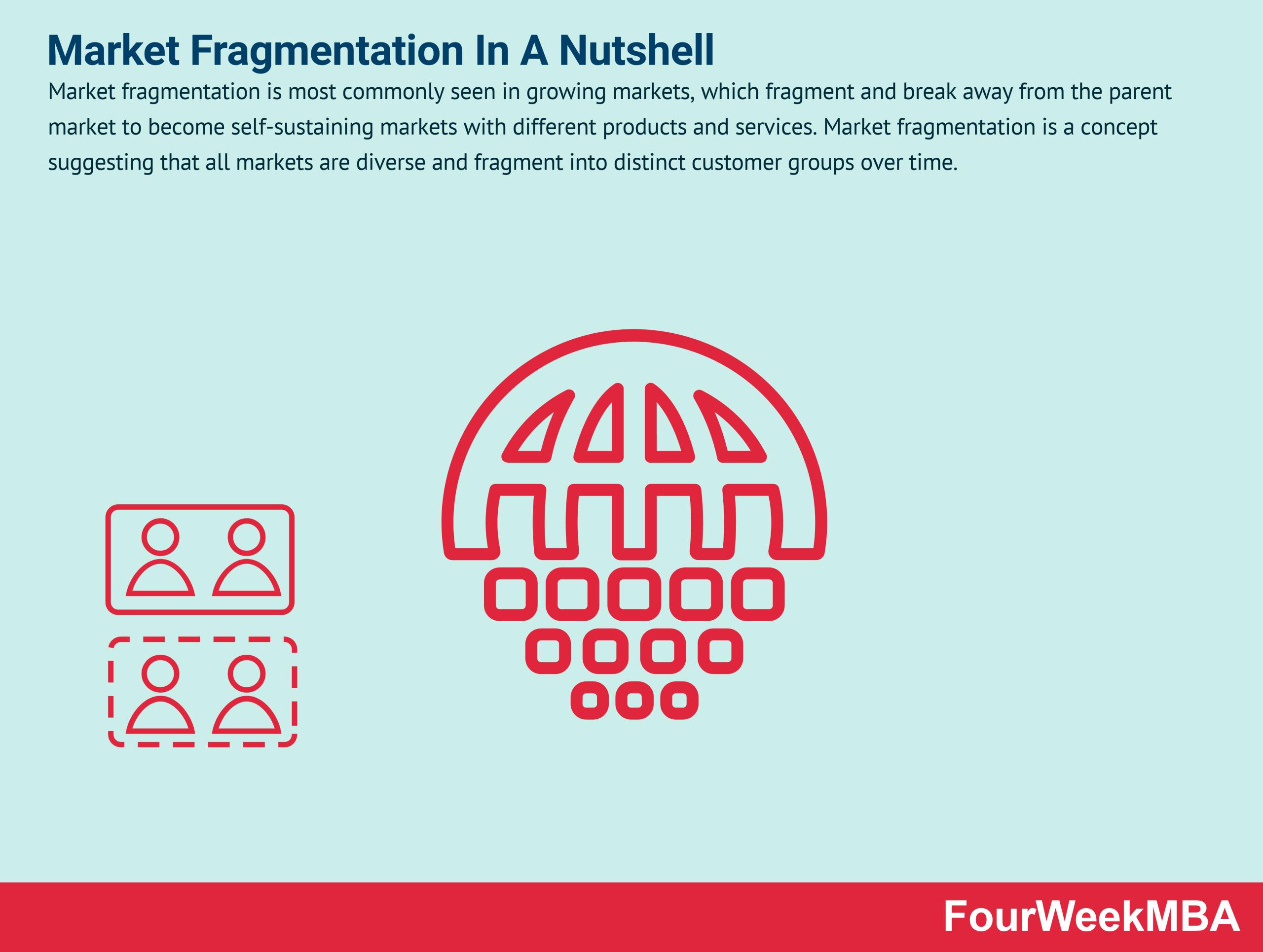 market-fragmentation