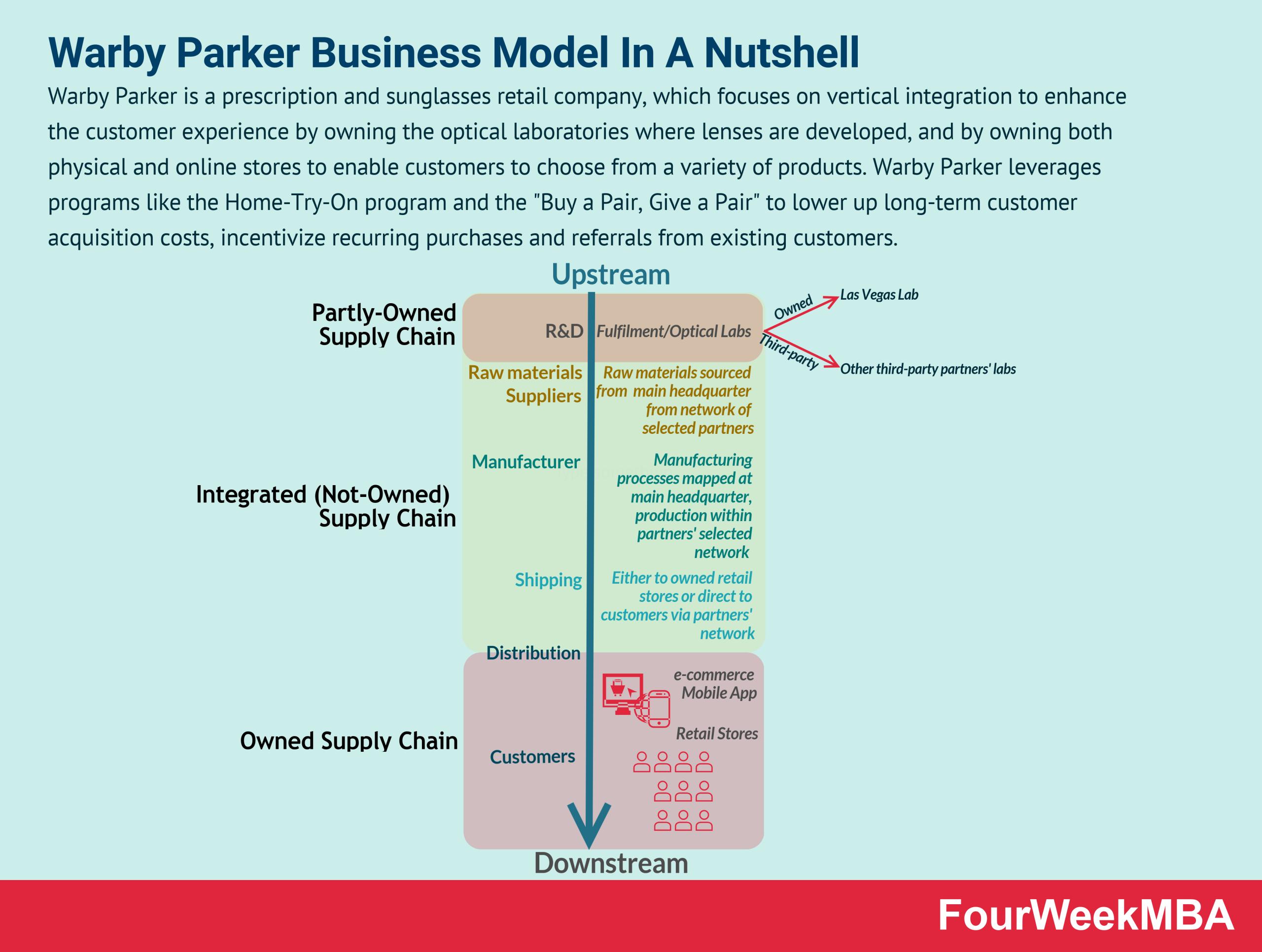 warby-parker-business-model