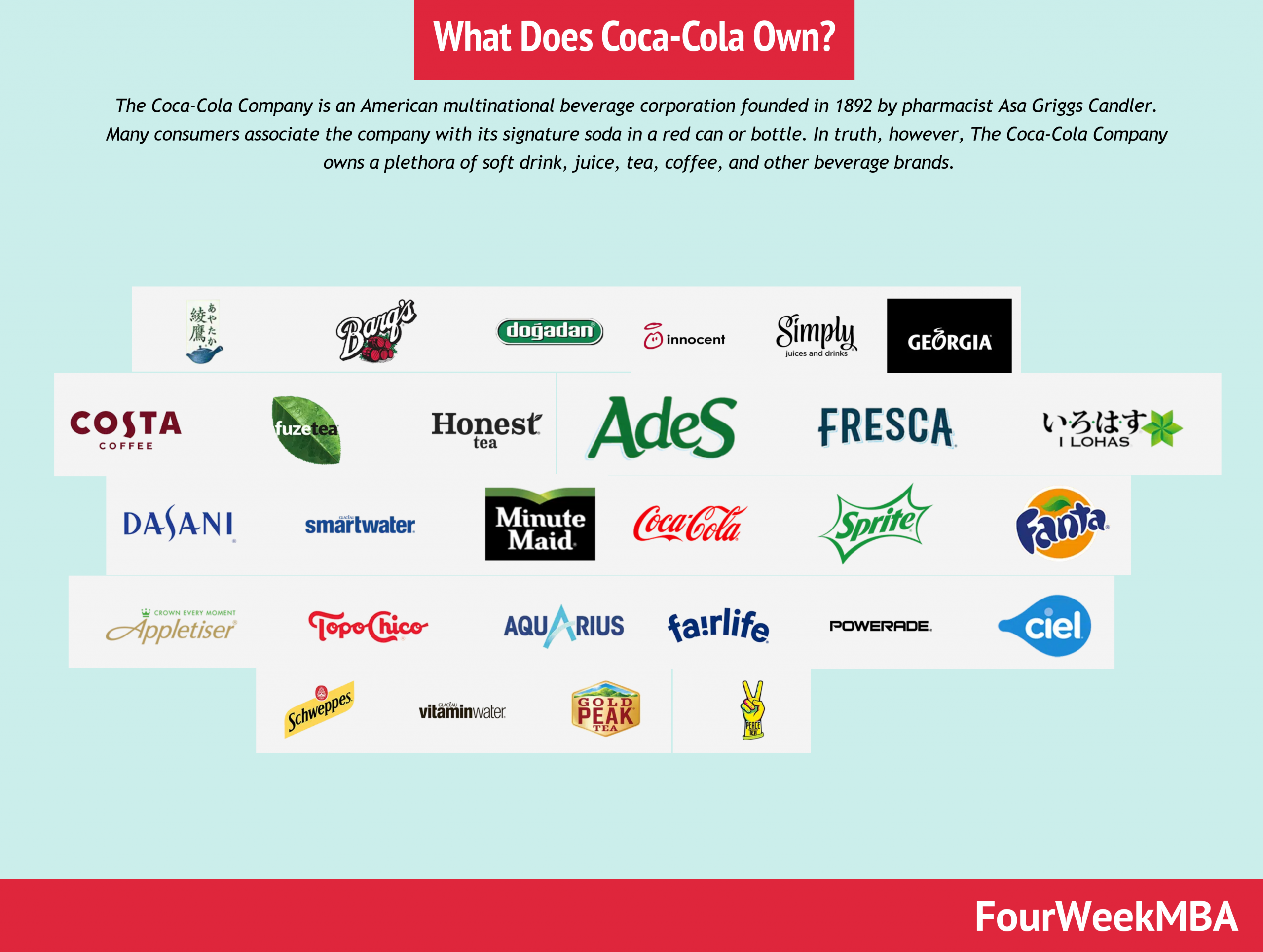 What Does Coca-Cola Own? Coca-Cola Companies In A Nutshell