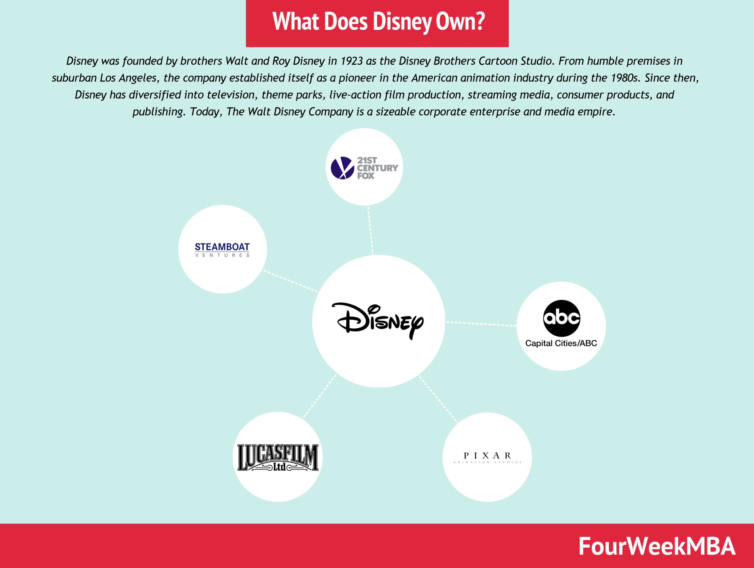 What Does Disney Own? Disney Companies In A Nutshell