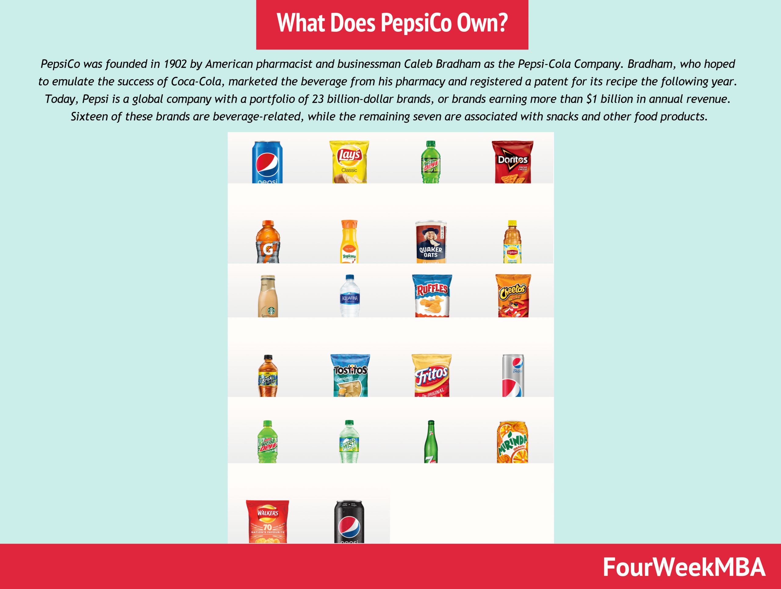 What Does PepsiCo Own? PepsiCo Companies In A Nutshell